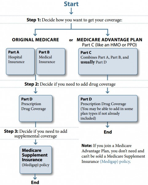 The Medicare Journey: A Caregiver's Guide To Helping