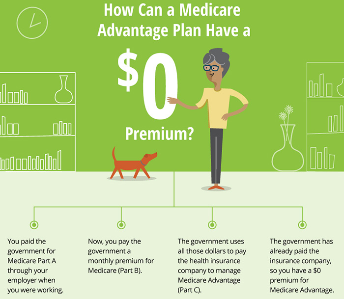 0 Monthly Premium Medicare Advantage Plans Highmark Health Blog