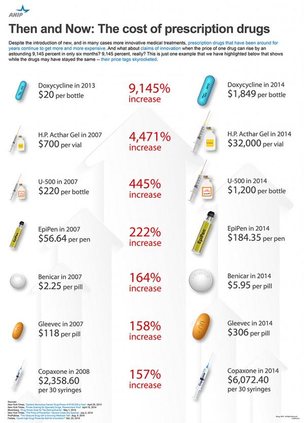 Infographic via America's Health Insurance Plans (@AHIPcoverage).